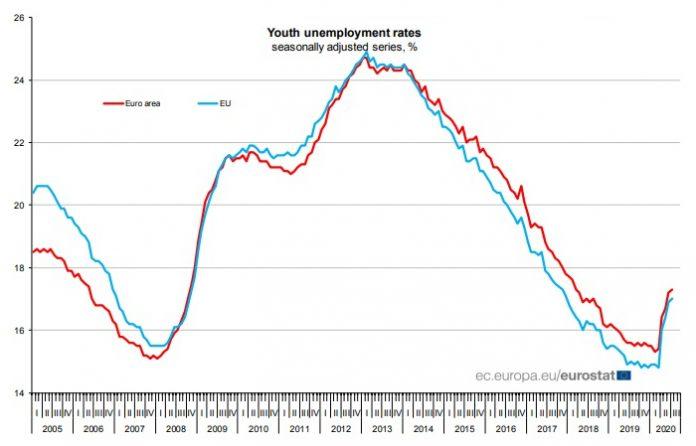 La tasa de desempleo juvenil en la UE se sitúa en el 17 %